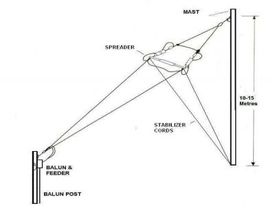 Hf_military_antennas_stationary