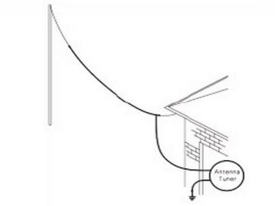 Military HF Base Station Antennas