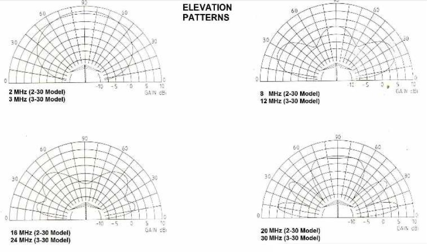 AT HF Biconical Dipole Elevation Pattern