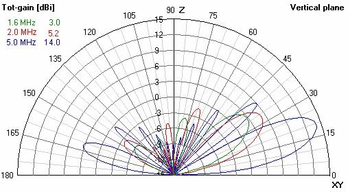AT RA HF Rhomic Antenna Gain 1,6-5 Mhz
