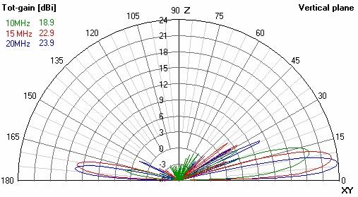 AT HF Rhombic Antenna Gain 10-20 Mhz