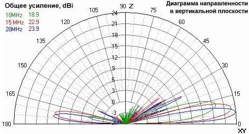 AT Ромбическая КВ Антенна Усиление 10-20 мГц