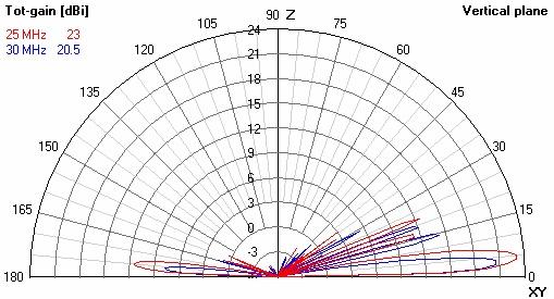 AT RA HF Rhombic Antenna Gain 25-30 Mhz