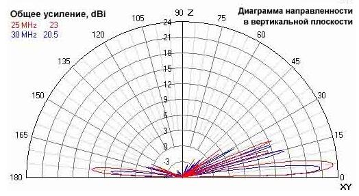AT RA HF Ромбическая КВ Антенна Усиление 25-30 мГц