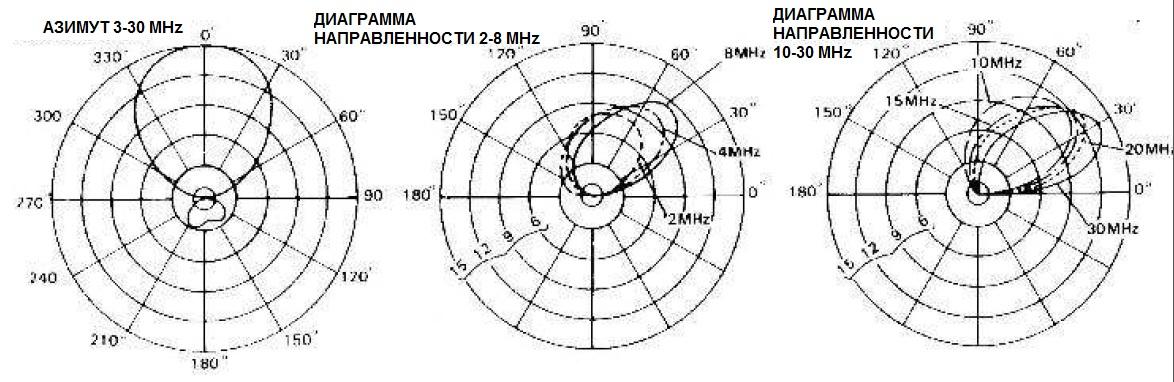 AT LPA HF Логопериодические КВ Антенны Диаграммы Направленности