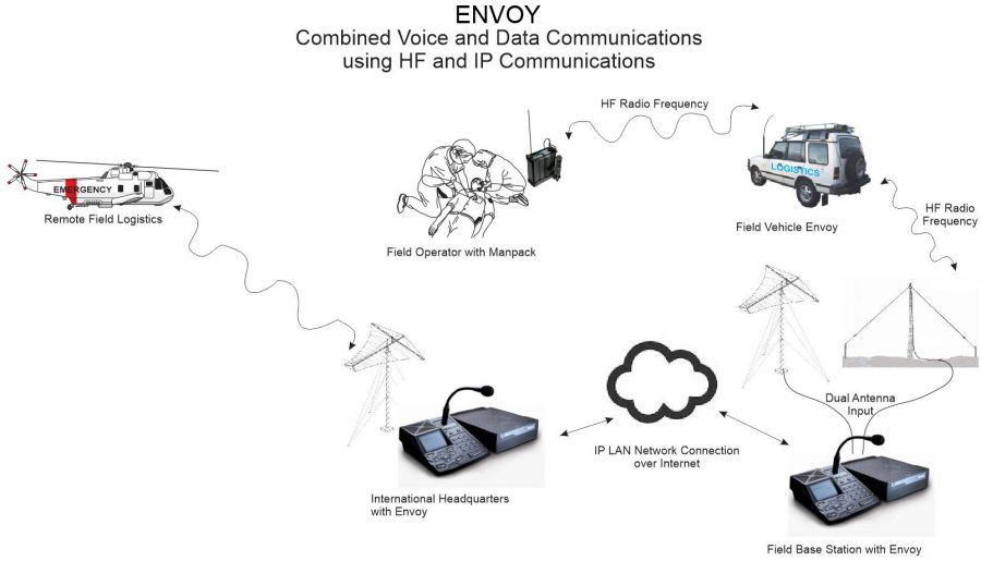 Codan Envoy Combined Voice and Data