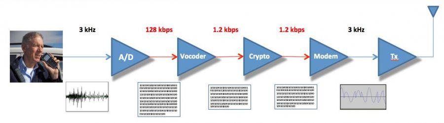 Codan Envoy Digital Voice codec HF