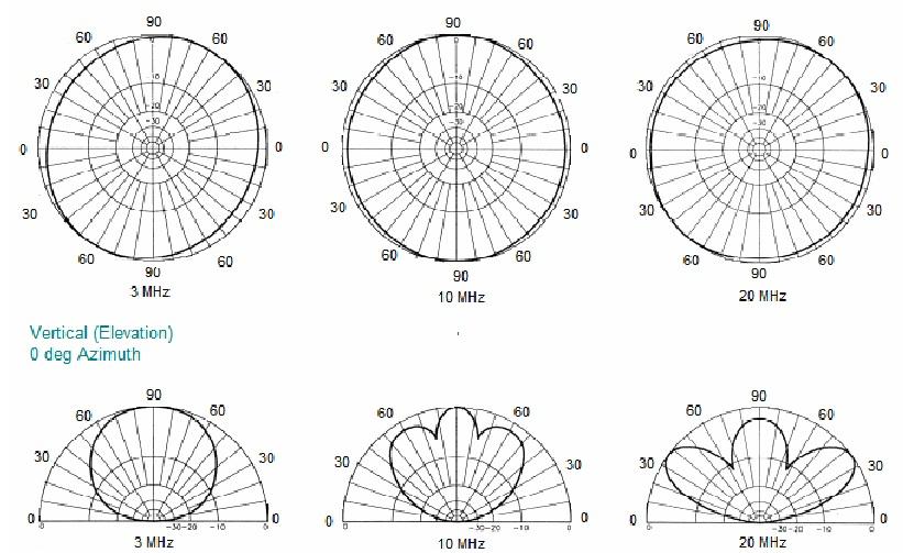 Radioation Log Periodic Antenna 3 Mhz 10 Mhz 20 Mhz