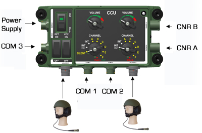 Connection CCU Military Intercom System
