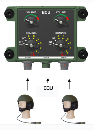 Connection BSU Military Intercom