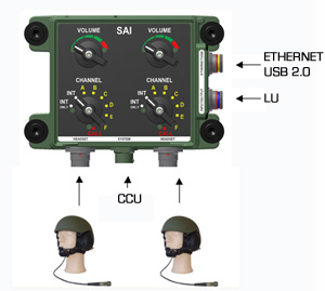 Sophisticated Alarm Interface Military Intercom