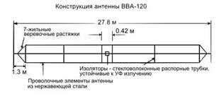 КВ антенна диполь BBA 120 Конструкция антенны