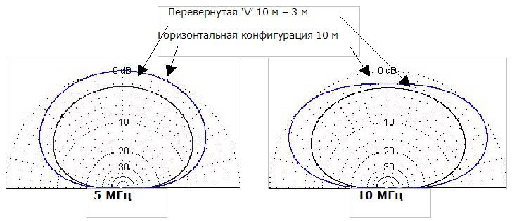 КВ антенна диполь Codan Диаграммы направленности