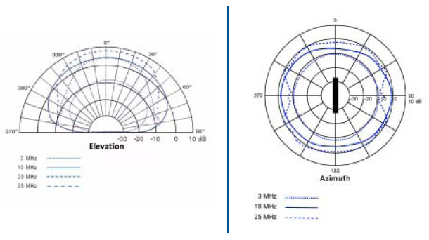 HF Delta  Loop Antenna D230/330 Radiation Patterns