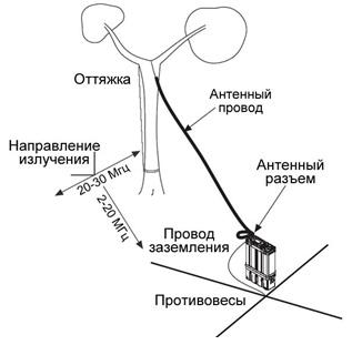 КВ Антенна длинный провод