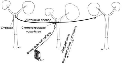 КВ дипольная антенна