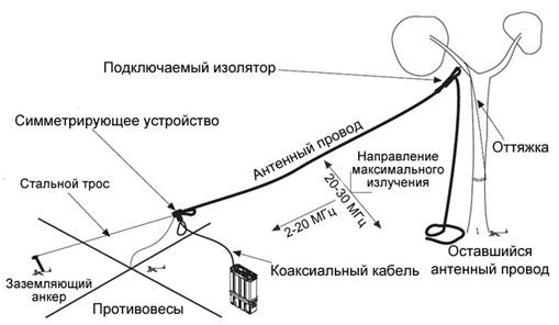 Широкополосная КВ антенна с запитываемая с конца