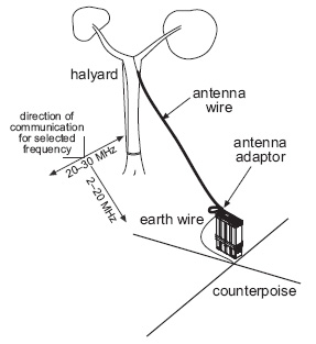 HF Long Wire Antenna