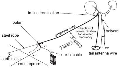 HF Portable Tactical Antennas Codan