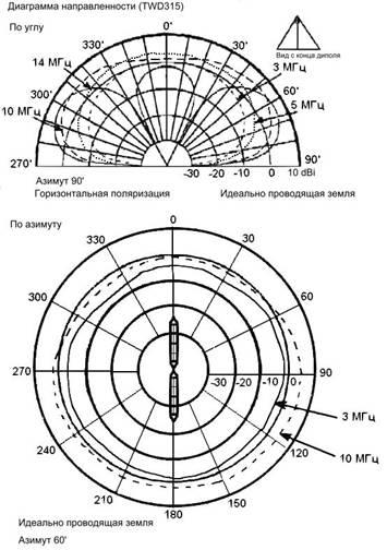 КВ антенна бегущей волны Codan Диаграмма направленности