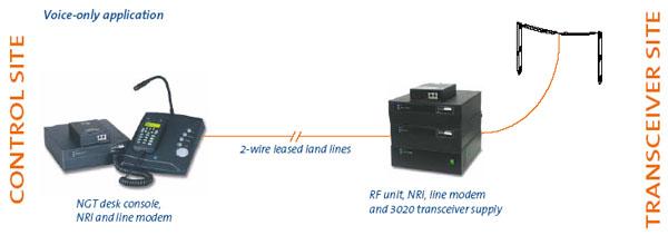 CODAN HF Remote Control System