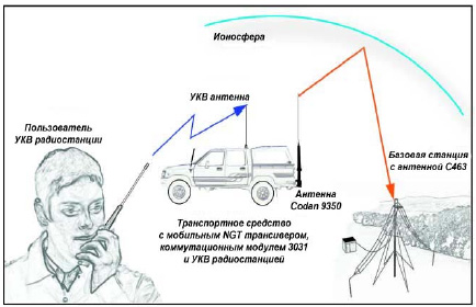 КВ-УКВ ретранслятор Codan 3031