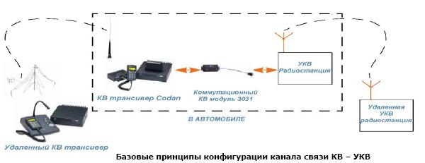 КВ-УКВ ретранслятор 3031