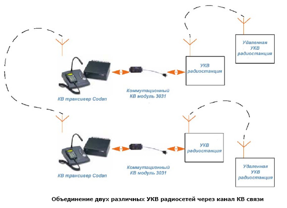Радиостанции КВ (включая КВ+УКВ)