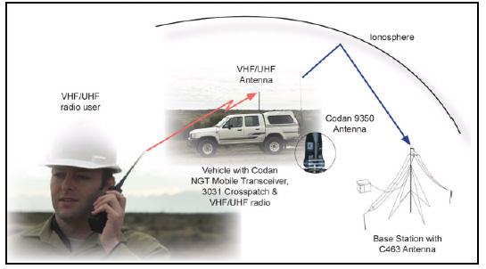 CODAN HF/VHF Repeater