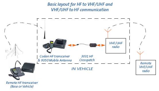 CODAN HF/VHF Crosspatch 3031 series, Repeater, UHF, Motorola,