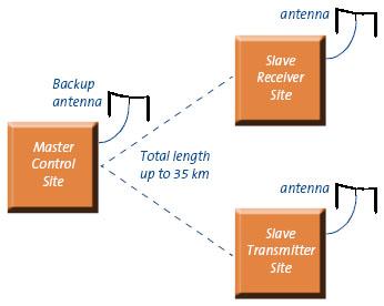 HF Split-site remote control system