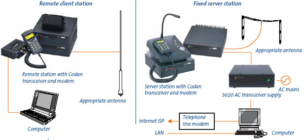 HF Modem Software