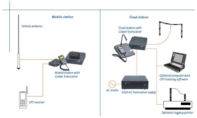 КВ навигационная система CODAN