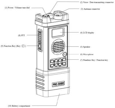 Functionality of Military Handheld Radio PRC 3088