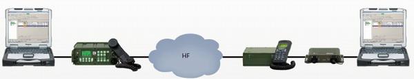 Military HF Data Modem