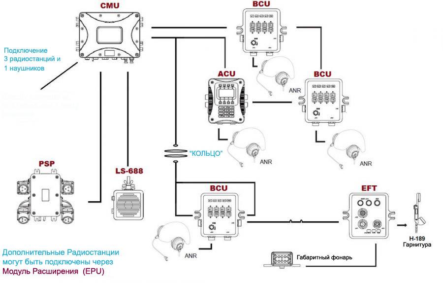 DVIS Конфигурация Военный интерком 4 члена экипажа
