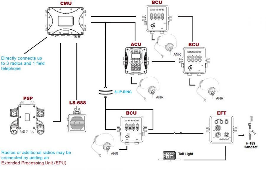 DVIS Configuration Military Intercom 4 persons