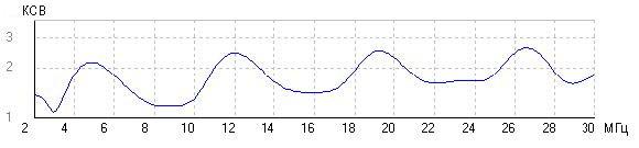 Тактическая дипольная антенна ATT TFD КСВ