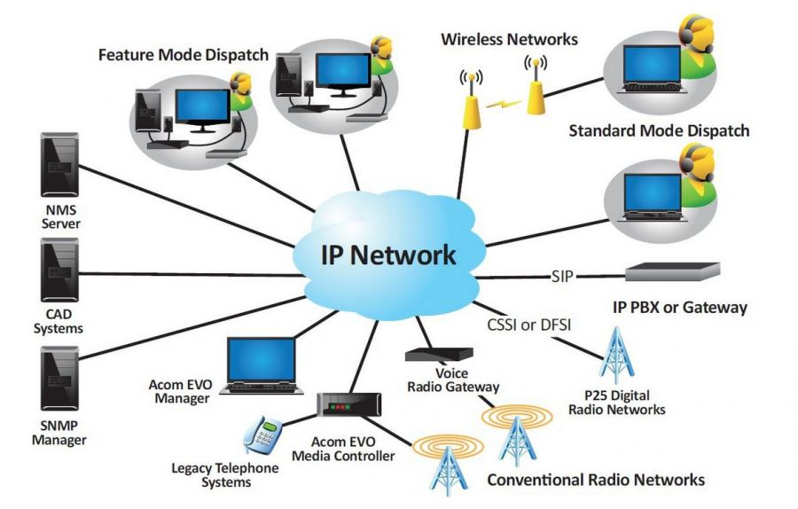 Acomevo Advanced Communication System Radio Dispatch