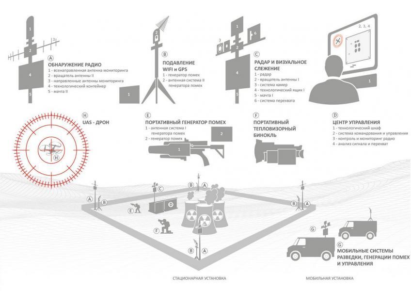 ANDROMEDA - Система защиты от беспилотных систем