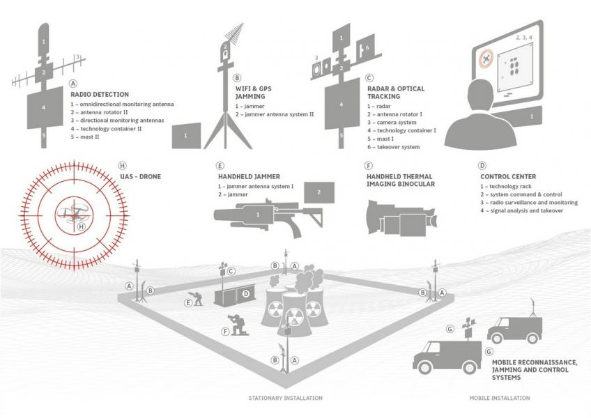 Andromeda - Electronic protection against unmanned aerial systems