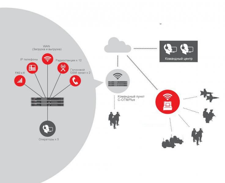 SwithPlus IP - C-OTMPlus Структура