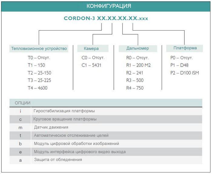 CORDON-3 Конфигурация