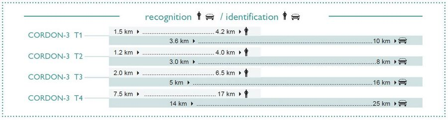 CORDON-3 Recognition and Identification