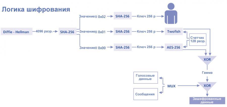 GSMK Криптофон IP19 Логика Шифрования