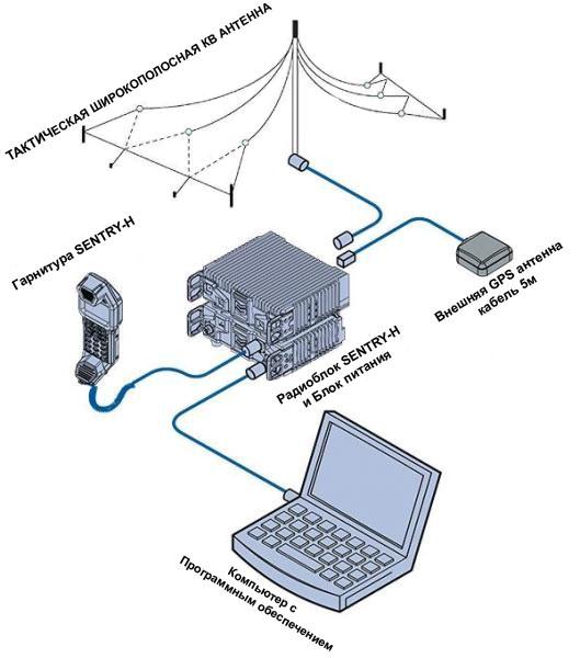КВ трансивер Codan SDR Radio Sentry Стационарный комплект