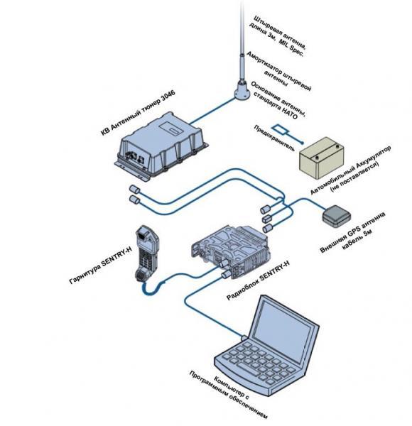 Codan SENTRY-H SDR КВ Трансивер Мобильная конфигурация
