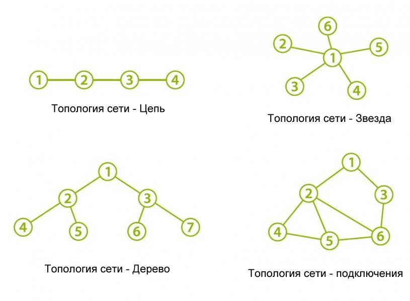 E-Pack100 Множество сетевых топологий