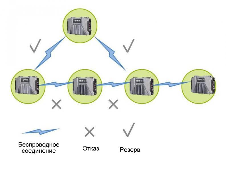 E-Pack100 Формирование надежной сети