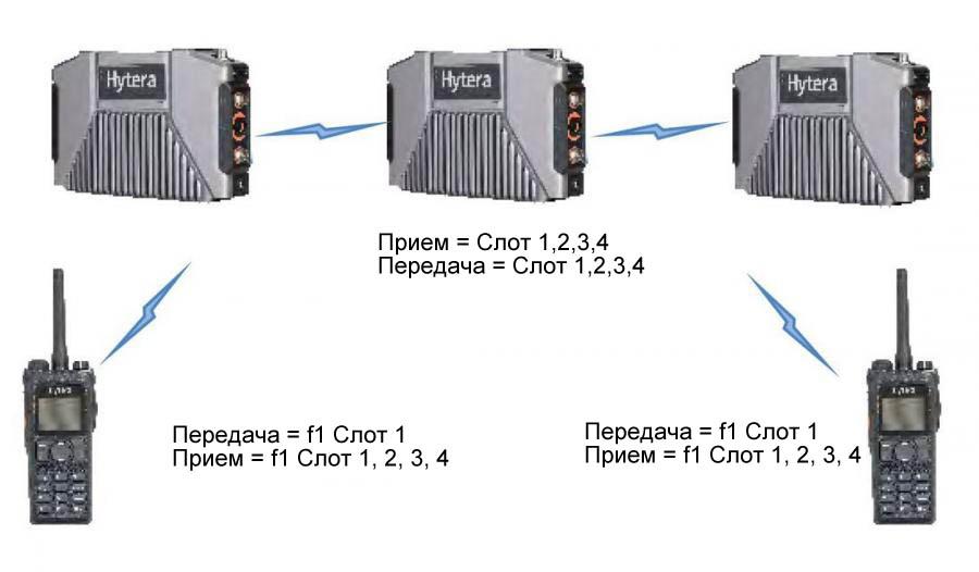 E-Pack100 Высокая спектральная эффективность